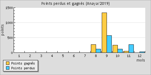 Points won and lost